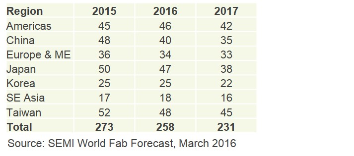 March 2016 World Fab Forecast Fab Count