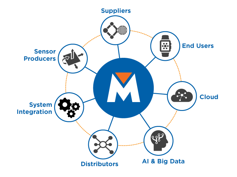 MEMS and Sensors Supply Chain