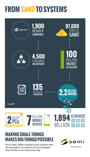 Infographic Sand to System